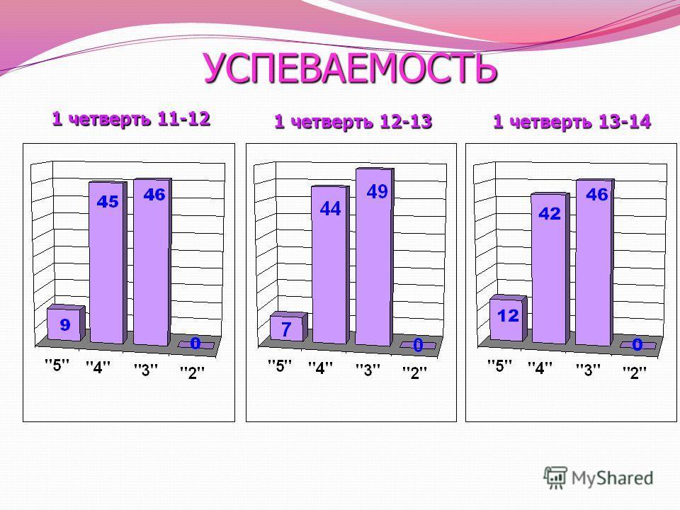 УСПЕВАЕМОСТЬ 1 четверть 12-13 1 четверть 13-14 1 четверть 11-12