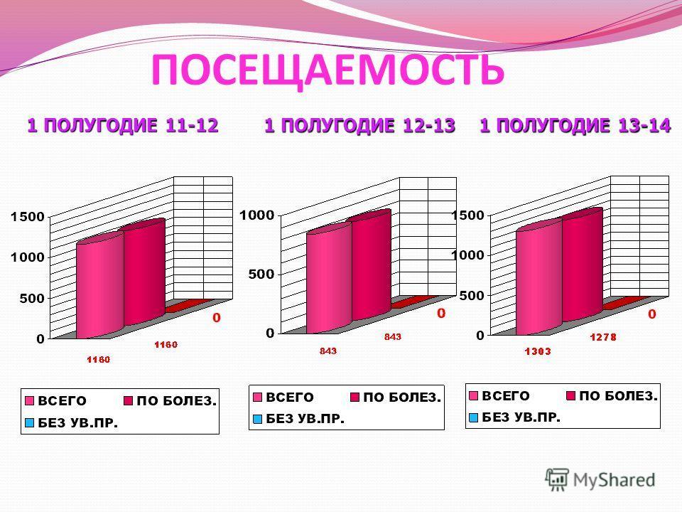 ПОСЕЩАЕМОСТЬ 1 ПОЛУГОДИЕ 12-13 1 ПОЛУГОДИЕ 13-14 1 ПОЛУГОДИЕ 11-12