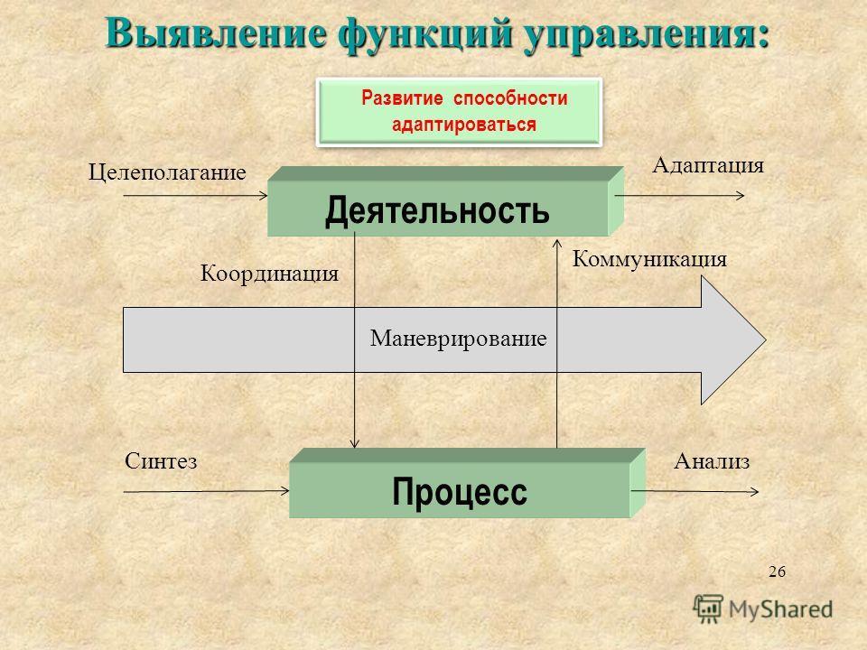 Процесс Выявление функций управления: 26 Деятельность Целеполагание Адаптация СинтезАнализ Координация Коммуникация Маневрирование Развитие способности адаптироваться