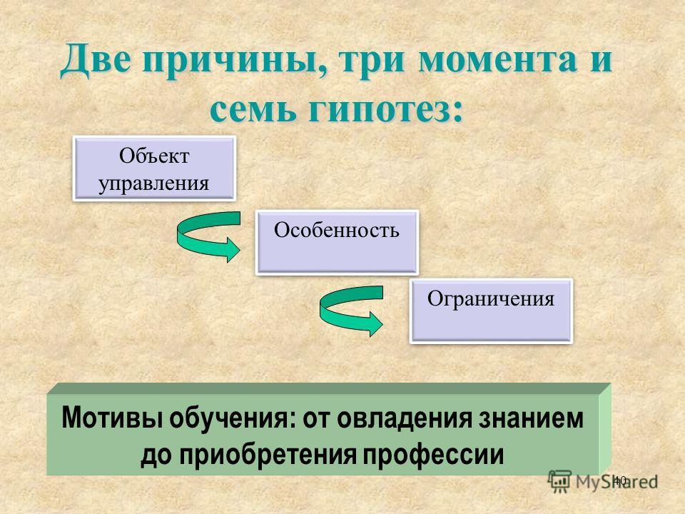 Мотивы обучения: от овладения знанием до приобретения профессии Две причины, три момента и семь гипотез: 40 Объект управления Ограничения Особенность