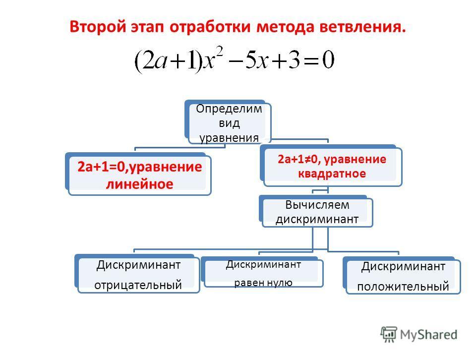Определим вид уравнения 2а+1=0,уравнение линейное 2а+10, уравнение квадратное Вычисляем дискриминант Дискриминант равен нулю Дискриминант отрицательный Дискриминант положительный Второй этап отработки метода ветвления.