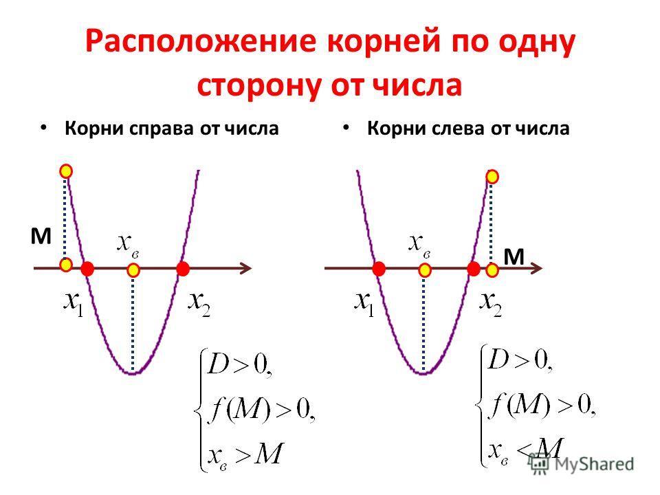 Расположение корней по одну сторону от числа Корни справа от числа Корни слева от числа M M