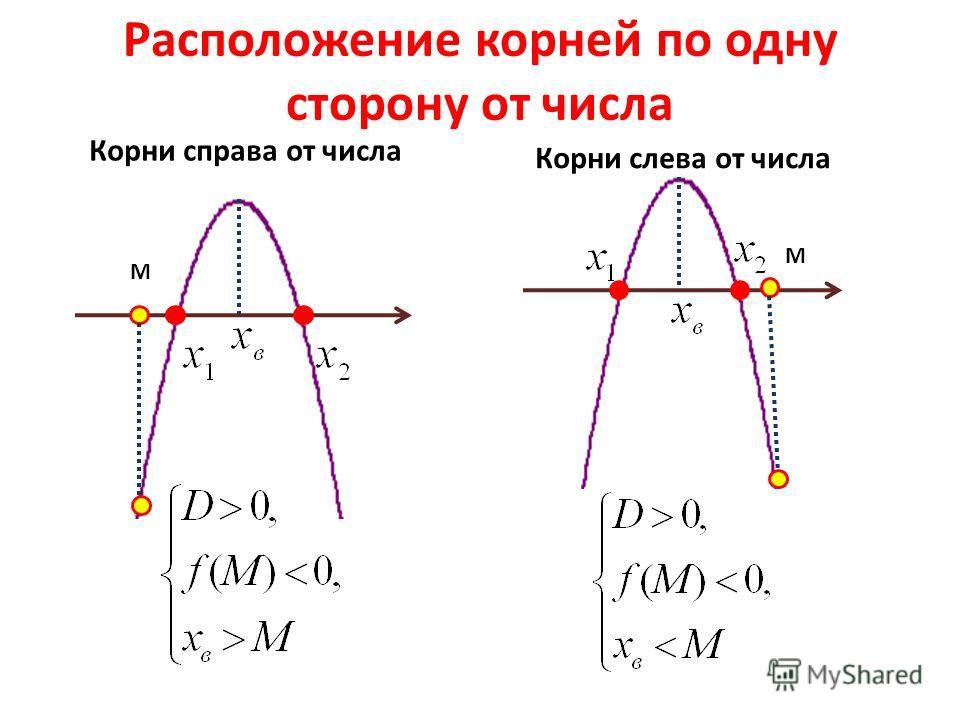 Расположение корней по одну сторону от числа Корни справа от числа M Корни слева от числа M