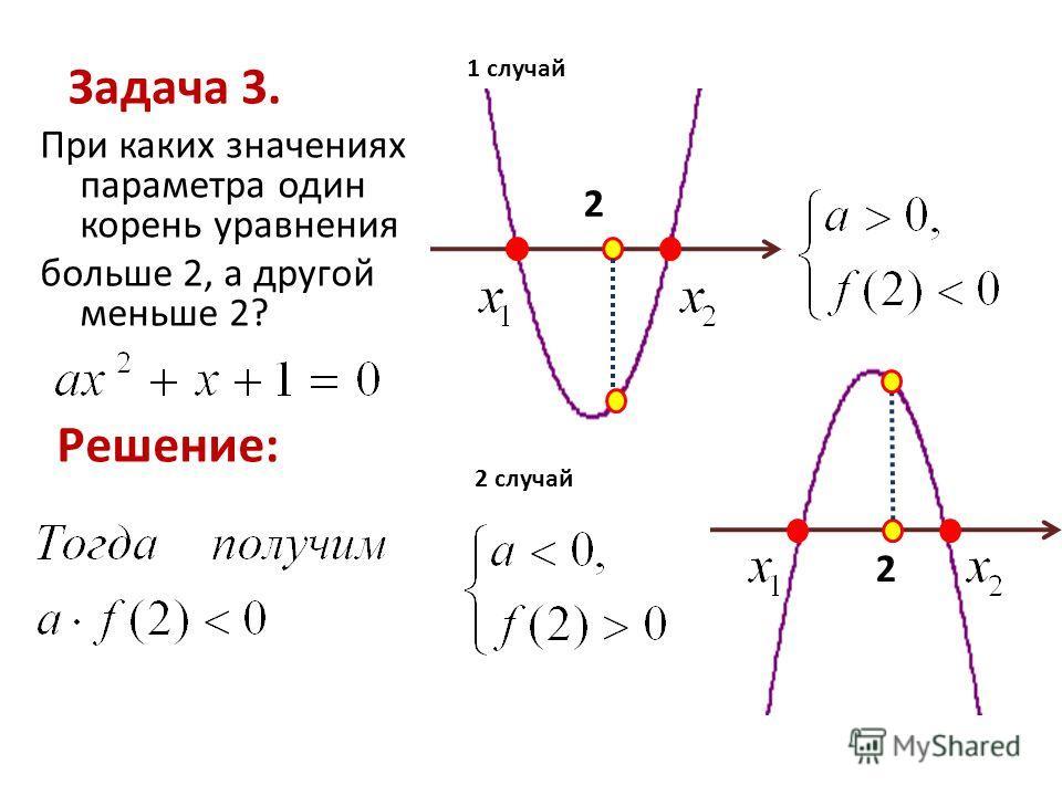 Задача 3. При каких значениях параметра один корень уравнения больше 2, а другой меньше 2? Решение: 2 1 случай 2 случай 2