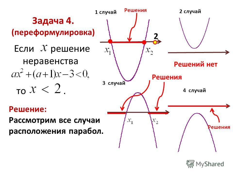 Задача 4. (переформулировка) Если решение неравенства то. Решение: Рассмотрим все случаи расположения парабол. 1 случай Решения 2 2 случай Решений нет 3 случай Решения 4 случай Решения