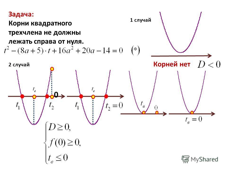 Задача: Корни квадратного трехчлена не должны лежать справа от нуля. 1 случай Корней нет 2 случай 0