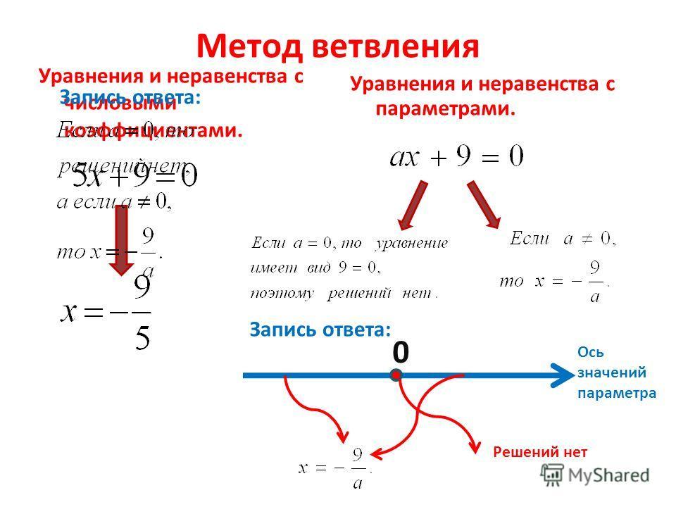 Метод ветвления Уравнения и неравенства с числовыми коэффициентами. Уравнения и неравенства с параметрами. Ось значений параметра 0 Решений нет Запись ответа: