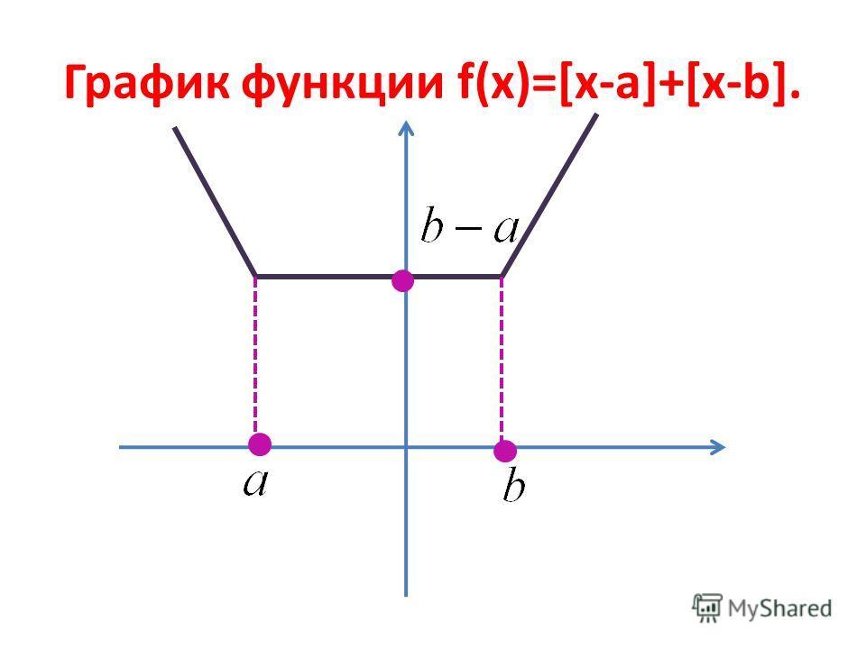 График функции f(x)=[x-a]+[x-b].