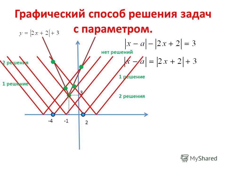 Графический способ решения задач с параметром. 3 2 решения 1 решение нет решений 1 решение 2 решения -4 2