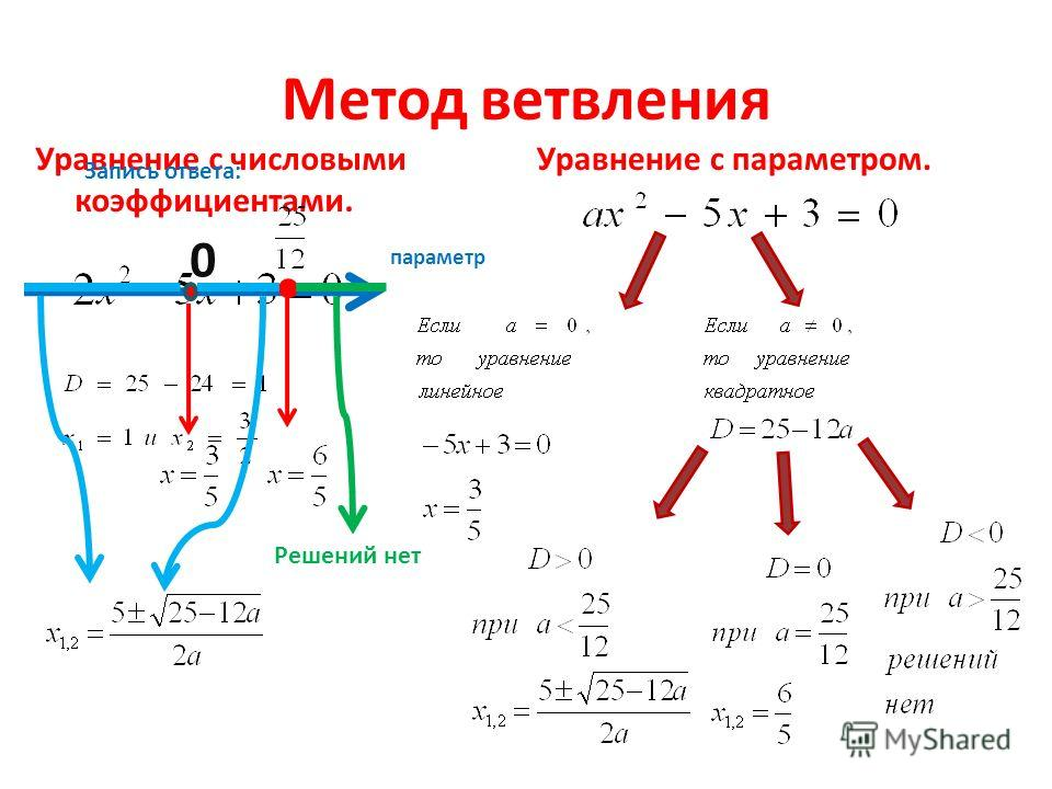 Метод ветвления Уравнение с числовыми коэффициентами. Уравнение с параметром. параметр 0 Запись ответа: Решений нет