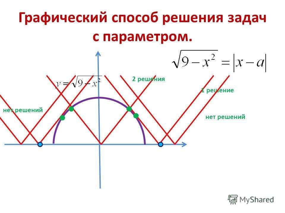 Графический способ решения задач с параметром. нет решений 1 решение 2 решения нет решений