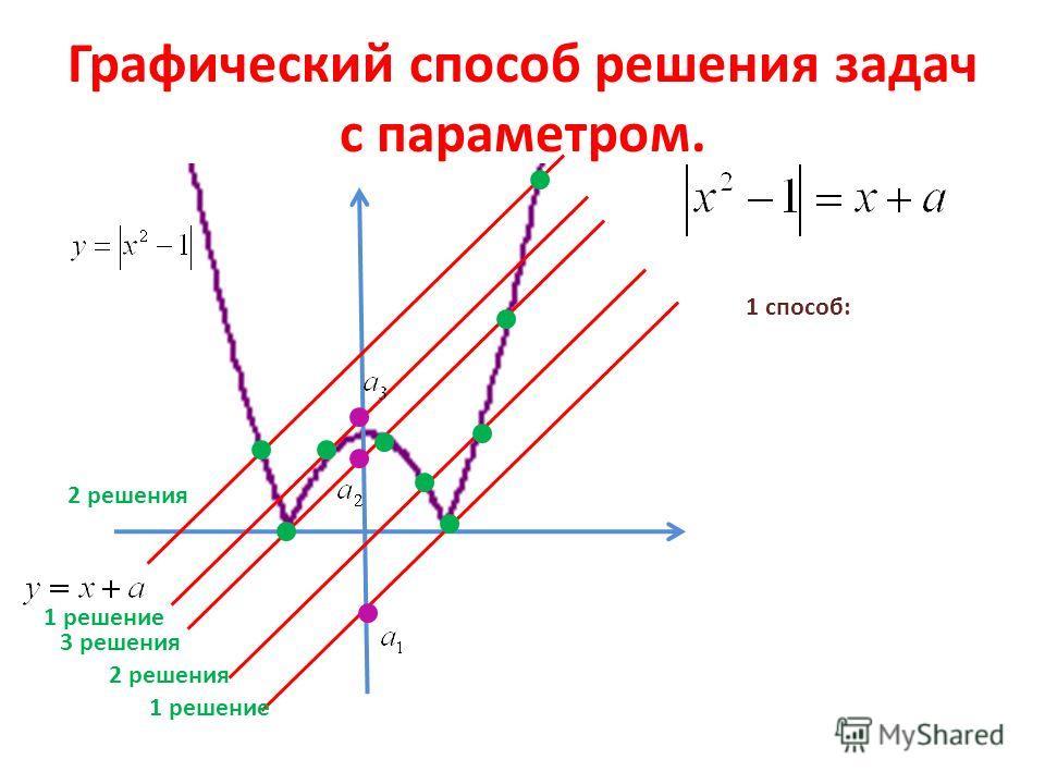 Графический способ решения задач с параметром. 1 способ: 2 решения 1 решение 3 решения 2 решения 1 решение