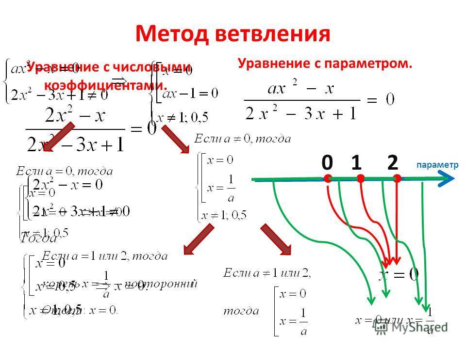 Метод ветвления Уравнение с числовыми коэффициентами. Уравнение с параметром. параметр 012