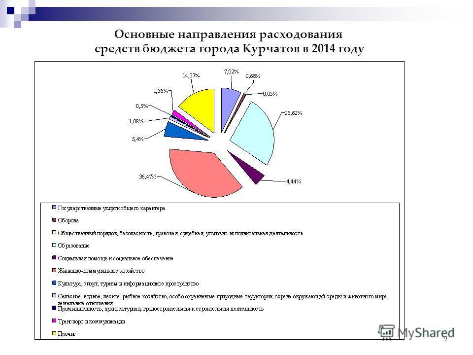 9 Основные направления расходования средств бюджета города Курчатов в 2014 году