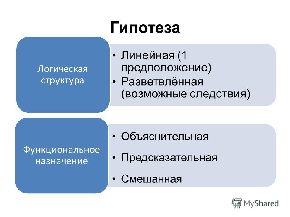 Гипотеза Линейная (1 предположение) Разветвлённая (возможные следствия) Логическая структура Объяснительная Предсказательная Смешанная Функциональное назначение