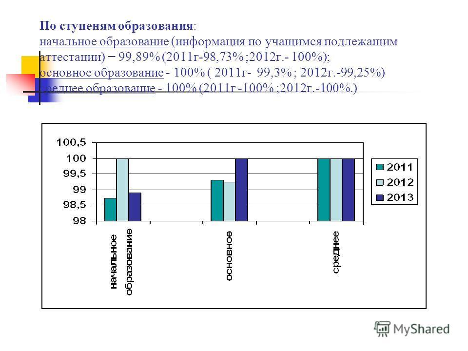 По ступеням образования: начальное образование (информация по учащимся подлежащим аттестации) – 99,89% (2011г-98,73% ;2012г.- 100%); основное образование - 100% ( 2011г- 99,3% ; 2012г.-99,25%) среднее образование - 100% (2011г -100% ;2012г.-100%.)