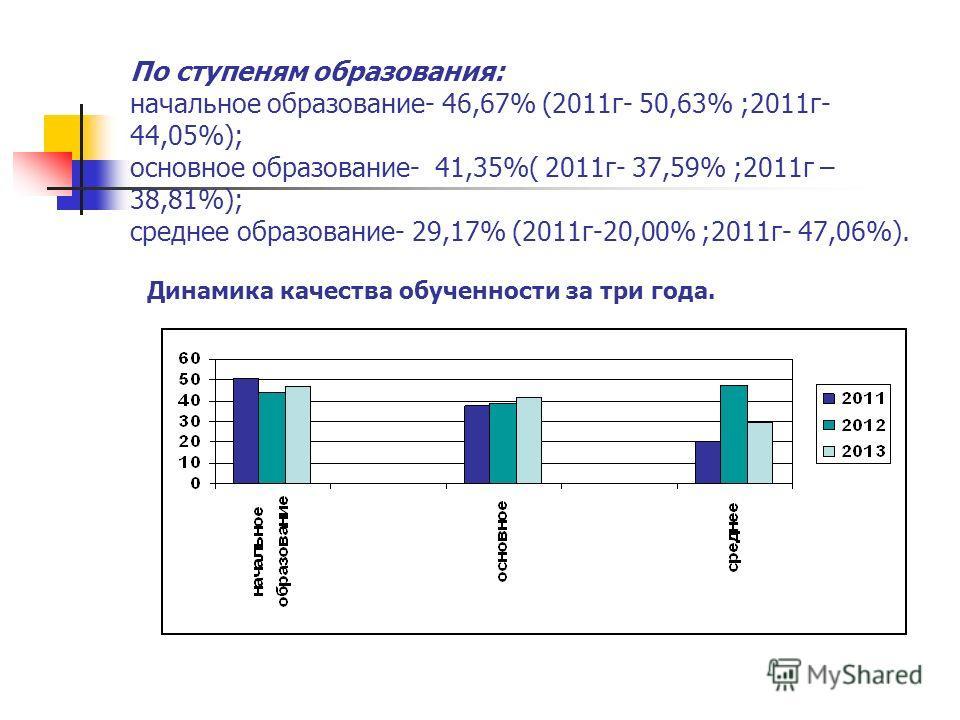 По ступеням образования: начальное образование- 46,67% (2011г- 50,63% ;2011г- 44,05%); основное образование- 41,35%( 2011г- 37,59% ;2011г – 38,81%); среднее образование- 29,17% (2011г-20,00% ;2011г- 47,06%). Динамика качества обученности за три года.