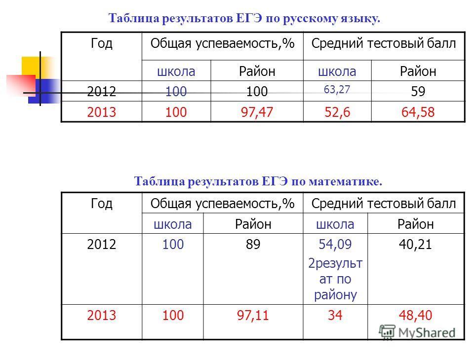 Таблица результатов ЕГЭ по русскому языку. ГодОбщая успеваемость,%Средний тестовый балл школаРайоншколаРайон 2012100 63,27 59 201310097,4752,664,58 Таблица результатов ЕГЭ по математике. ГодОбщая успеваемость,%Средний тестовый балл школаРайоншколаРай