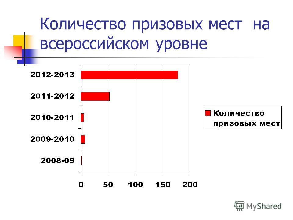 Количество призовых мест на всероссийском уровне