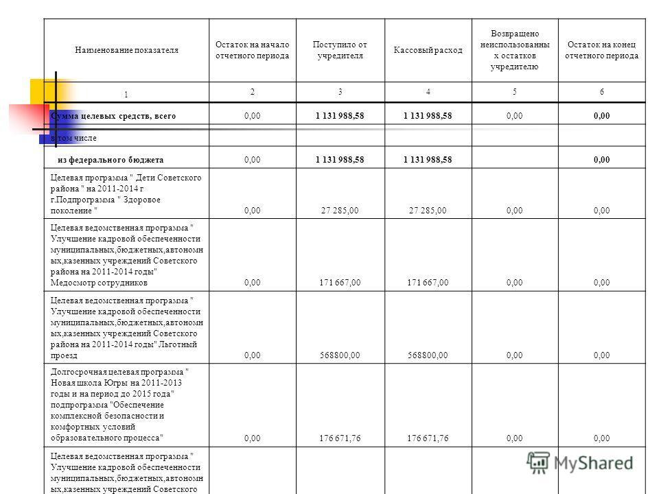 Наименование показателя Остаток на начало отчетного периода Поступило от учредителя Кассовый расход Возвращено неиспользованны х остатков учредителю Остаток на конец отчетного периода 1 23456 Сумма целевых средств, всего0,001 131 988,58 0,00 в том чи