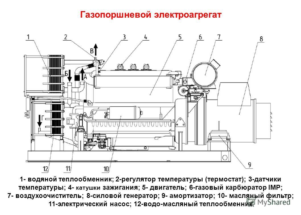 Газопоршневой электроагрегат 1- водяной теплообменник; 2-регулятор температуры (термостат); 3-датчики температуры; 4- катушки зажигания; 5- двигатель; 6-газовый карбюратор IMP; 7- воздухоочиститель; 8-силовой генератор; 9- амортизатор; 10- масляный ф