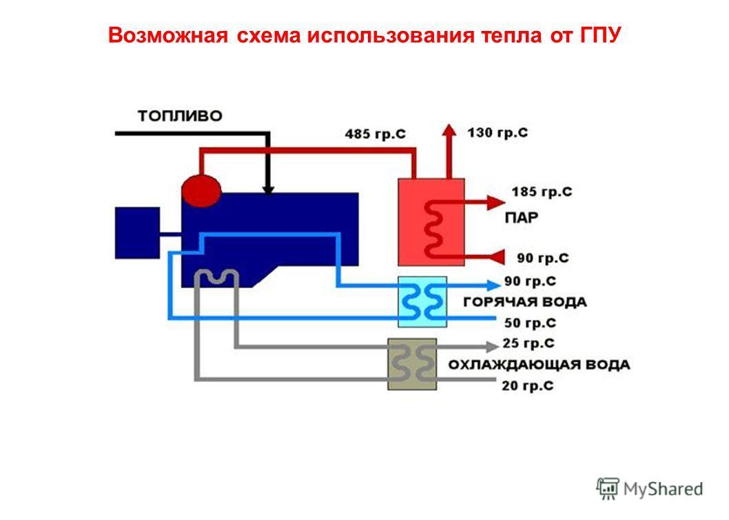 Возможная схема использования тепла от ГПУ