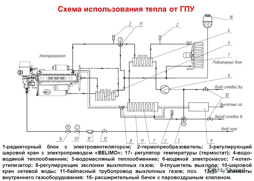 Cхема использования тепла от ГПУ 1-радиаторный блок с электровентилятором; 2-термопреобразователь; 3-регулирующий шаровой кран с электроприводом «BELIMO»; 17- регулятор температуры (термостат); 4-водо- водяной теплообменник; 5-водомасляный теплообмен