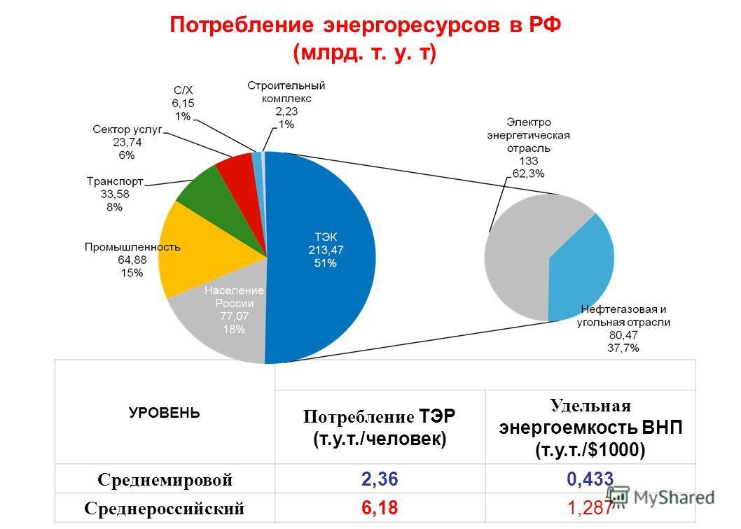 УРОВЕНЬ Потребление ТЭР (т.у.т./человек) Удельная энергоемкость ВНП (т.у.т./$1000) Среднемировой 2,360,433 Среднероссийский 6,181,287 Потребление энергоресурсов в РФ (млрд. т. у. т)