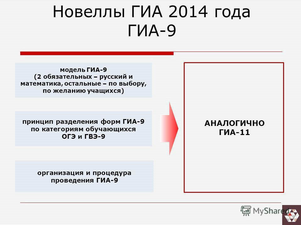 Новеллы ГИА 2014 года ГИА-9 принцип разделения форм ГИА-9 по категориям обучающихся ОГЭ и ГВЭ-9 модель ГИА-9 (2 обязательных – русский и математика, остальные – по выбору, по желанию учащихся) организация и процедура проведения ГИА-9 АНАЛОГИЧНО ГИА-1