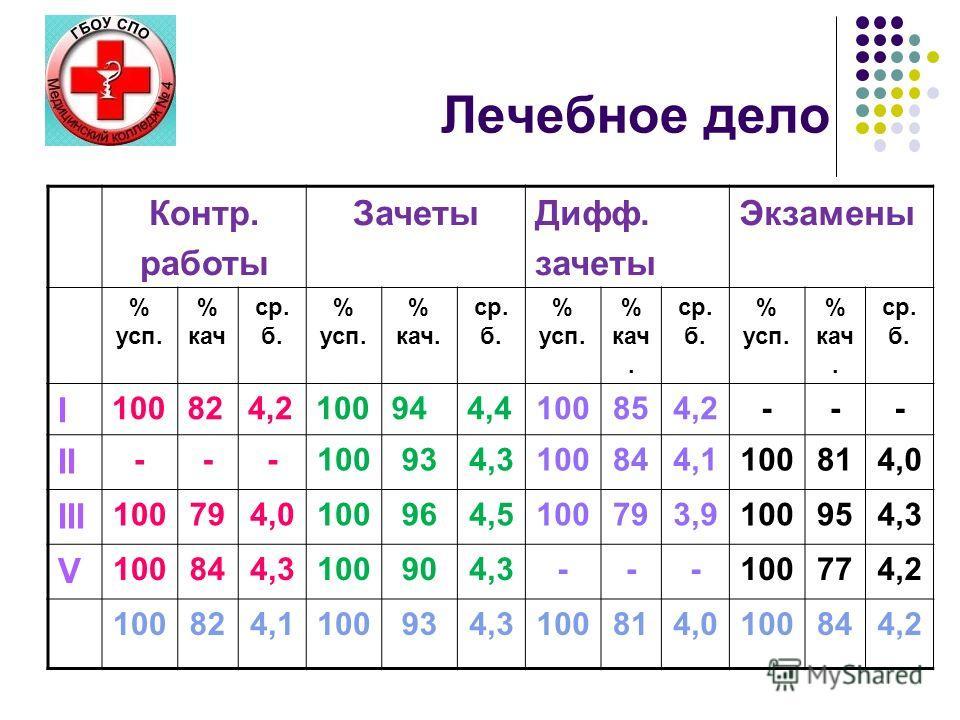 Лечебное дело Контр. работы ЗачетыДифф. зачеты Экзамены % усп. % кач ср. б. % усп. % кач. ср. б. % усп. % кач. ср. б. % усп. % кач. ср. б. I 100824,2100944,4100854,2--- II ---100934,3100844,1100814,0 III 100794,0100964,5100793,9100954,3 V 100844,3100