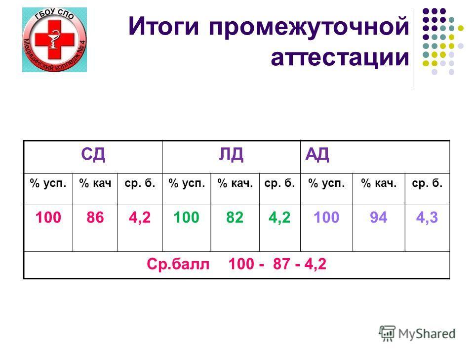 Итоги промежуточной аттестации СДЛДАД % усп.% качср. б.% усп.% кач.ср. б.% усп.% кач.ср. б. 100864,2100824,2100944,3 Ср.балл 100 - 87 - 4,2