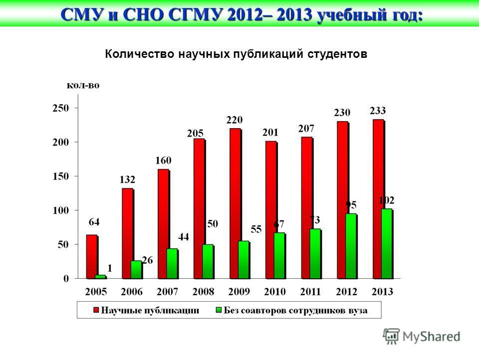 Количество научных публикаций студентов СМУ и СНО СГМУ 2012– 2013 учебный год: СМУ и СНО СГМУ 2012– 2013 учебный год: