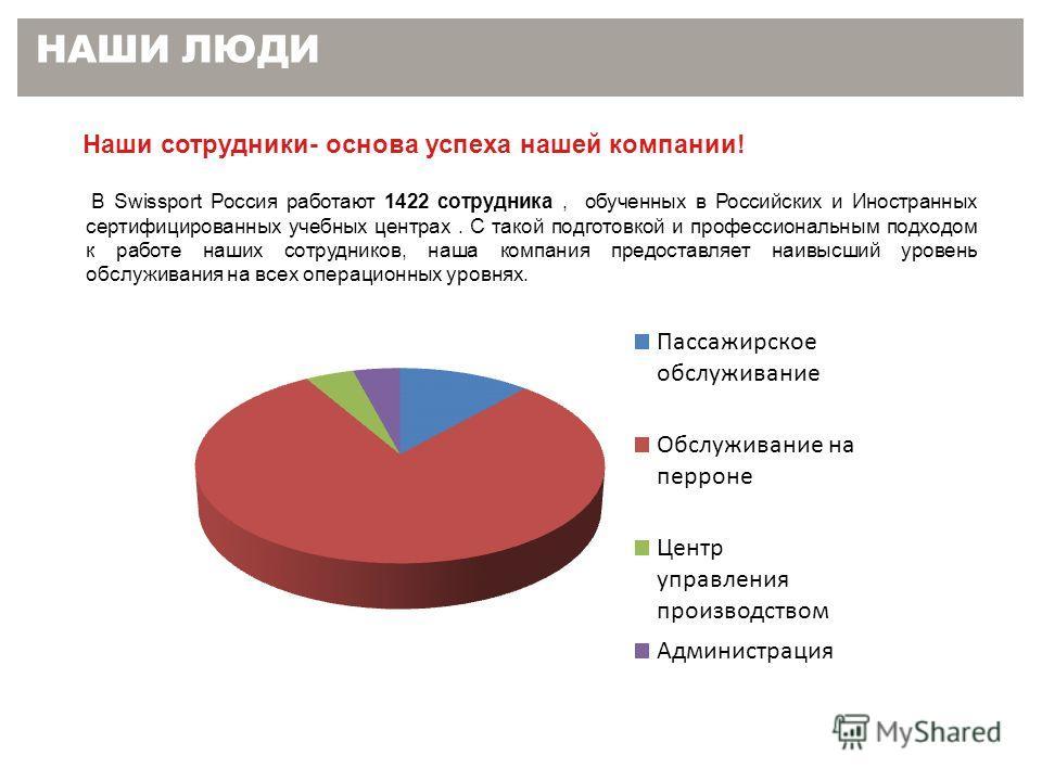 НАШИ ЛЮДИ Наши сотрудники- основа успеха нашей компании! В Swissport Россия работают 1422 сотрудника, обученных в Российских и Иностранных сертифицированных учебных центрах. С такой подготовкой и профессиональным подходом к работе наших сотрудников,