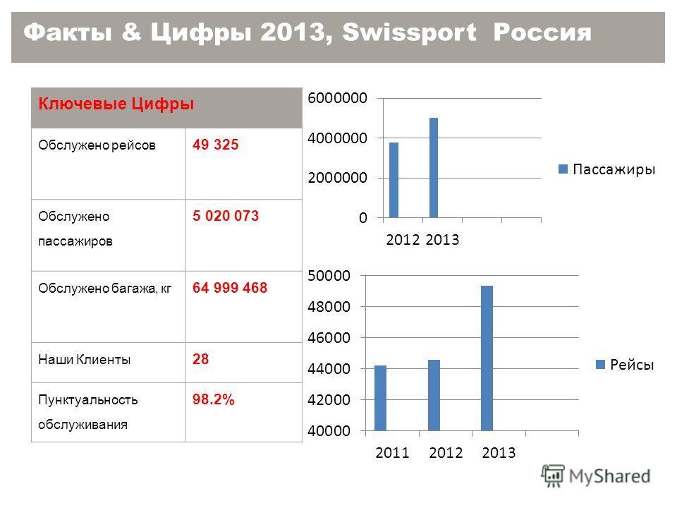 Факты & Цифры 2013, Swissport Россия Ключевые Цифры Обслужено рейсов 49 325 Обслужено пассажиров 5 020 073 Обслужено багажа, кг 64 999 468 Наши Клиенты 28 Пунктуальность обслуживания 98.2%