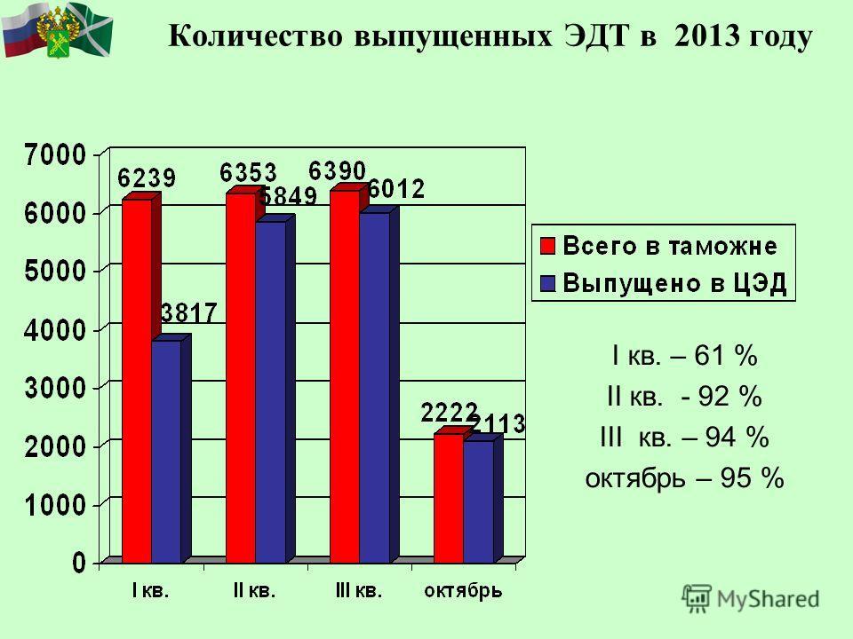 Количество выпущенных ЭДТ в 2013 году I кв. – 61 % II кв. - 92 % III кв. – 94 % октябрь – 95 %