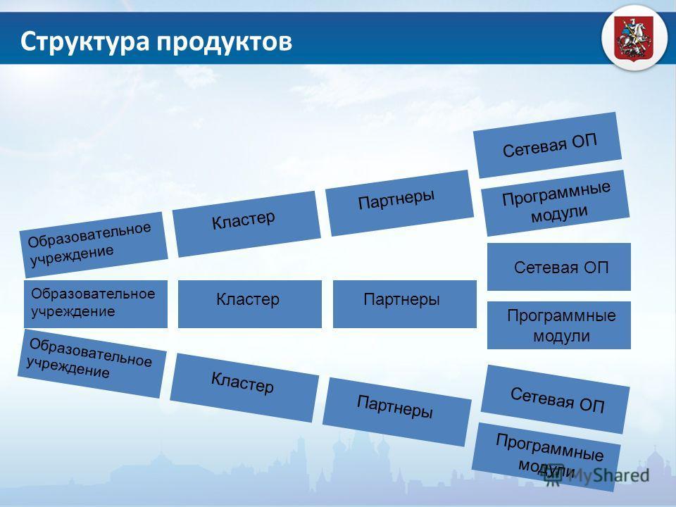 Образовательное учреждение КластерПартнеры Сетевая ОП Программные модули Образовательное учреждение КластерПартнеры Сетевая ОП Программные модули Образовательное учреждение КластерПартнеры Сетевая ОП Программные модули Структура продуктов