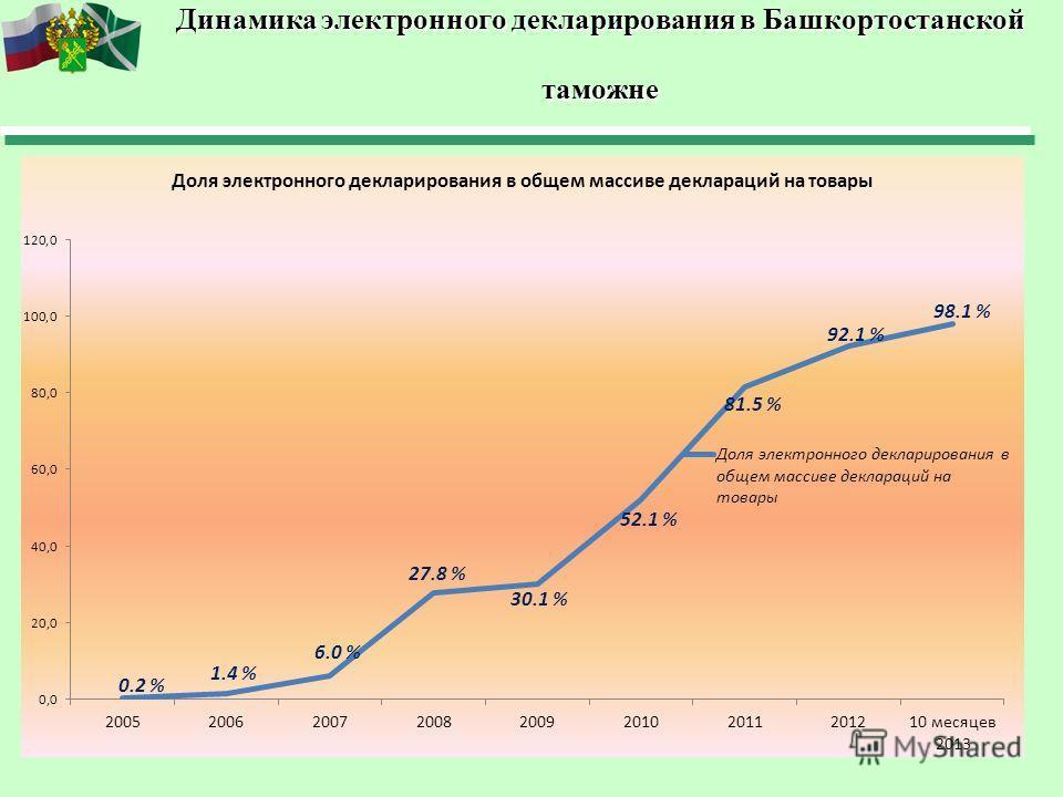 Динамика электронного декларирования в Башкортостанской таможне