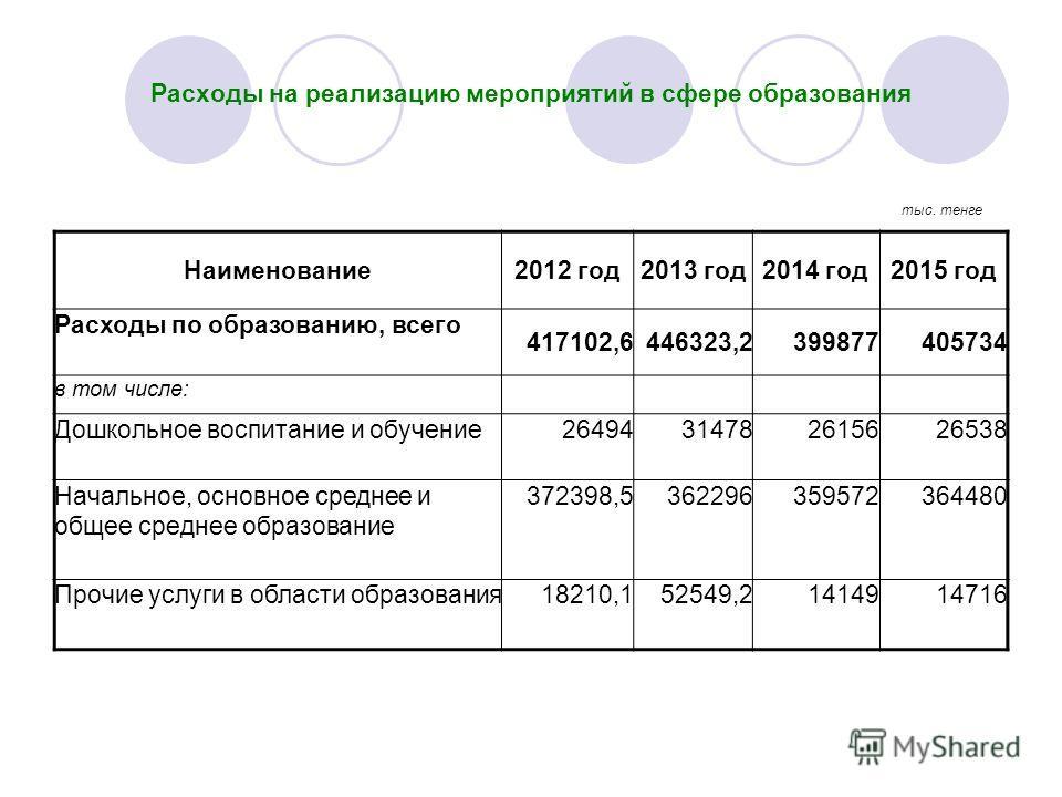 Расходы на реализацию мероприятий в сфере образования Наименование2012 год2013 год2014 год2015 год Расходы по образованию, всего 417102,6446323,2399877405734 в том числе: Дошкольное воспитание и обучение26494314782615626538 Начальное, основное средне