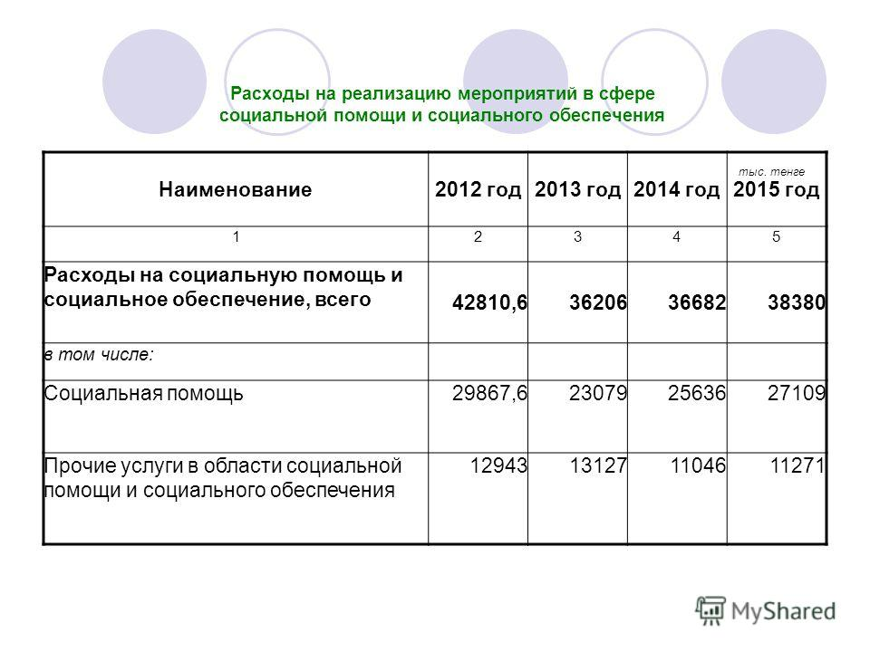 Расходы на реализацию мероприятий в сфере социальной помощи и социального обеспечения Наименование2012 год2013 год2014 год2015 год 12345 Расходы на социальную помощь и социальное обеспечение, всего 42810,6362063668238380 в том числе: Социальная помощ