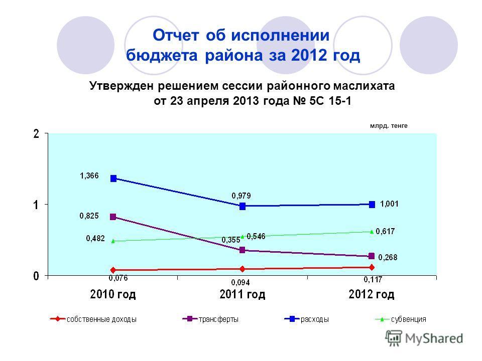Отчет об исполнении бюджета района за 2012 год от 23 апреля 2013 года 5С 15-1 Утвержден решением сессии районного маслихата млрд. тенге