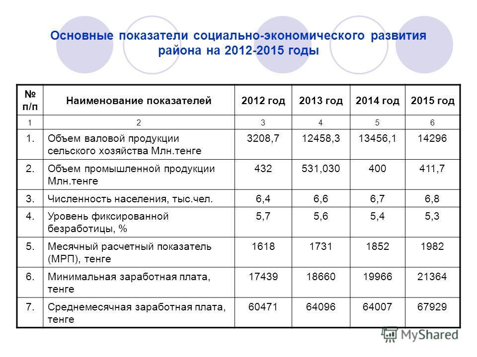 Основные показатели социально-экономического развития района на 2012-2015 годы п/п Наименование показателей2012 год2013 год2014 год2015 год 123456 1.Объем валовой продукции сельского хозяйства Млн.тенге 3208,712458,313456,114296 2.Объем промышленной