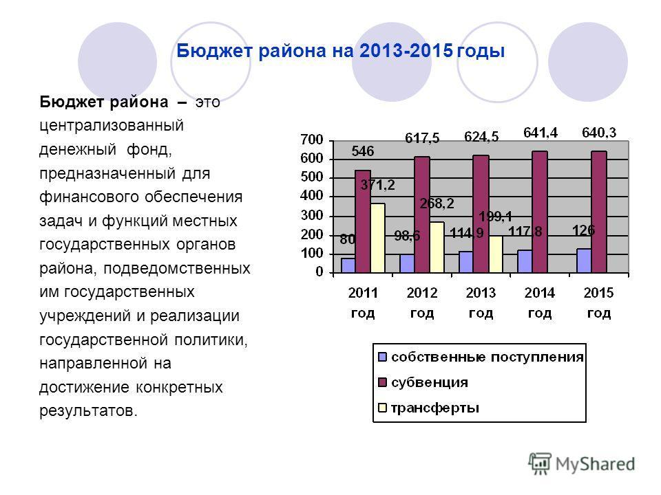 Бюджет района на 2013-2015 годы Бюджет района – это централизованный денежный фонд, предназначенный для финансового обеспечения задач и функций местных государственных органов района, подведомственных им государственных учреждений и реализации госуда