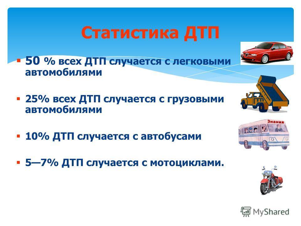 50 % всех ДТП случается с легковыми автомобилями 25% всех ДТП случается с грузовыми автомобилями 10% ДТП случается с автобусами 57% ДТП случается с мотоциклами. Статистика ДТП