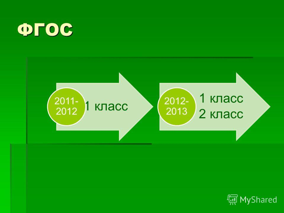ФГОС 1 класс 2011- 2012 1 класс 2 класс 2012- 2013