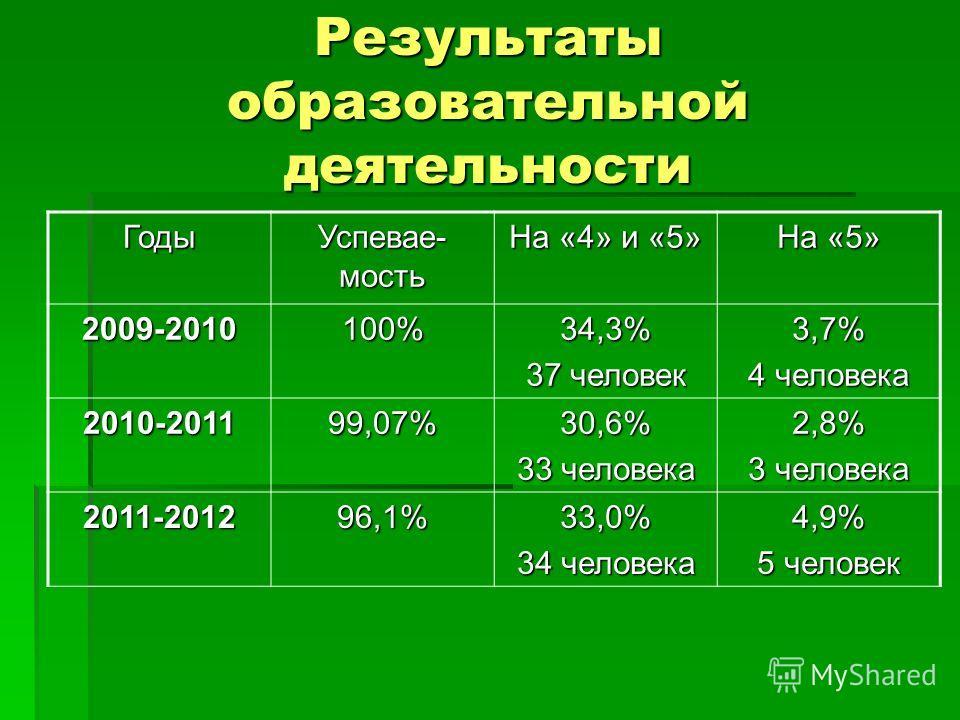 Результаты образовательной деятельности Годы Успевае- мость На «4» и «5» На «5» 2009-2010100%34,3% 37 человек 3,7% 4 человека 2010-201199,07%30,6% 33 человека 2,8% 3 человека 2011-201296,1%33,0% 34 человека 4,9% 5 человек