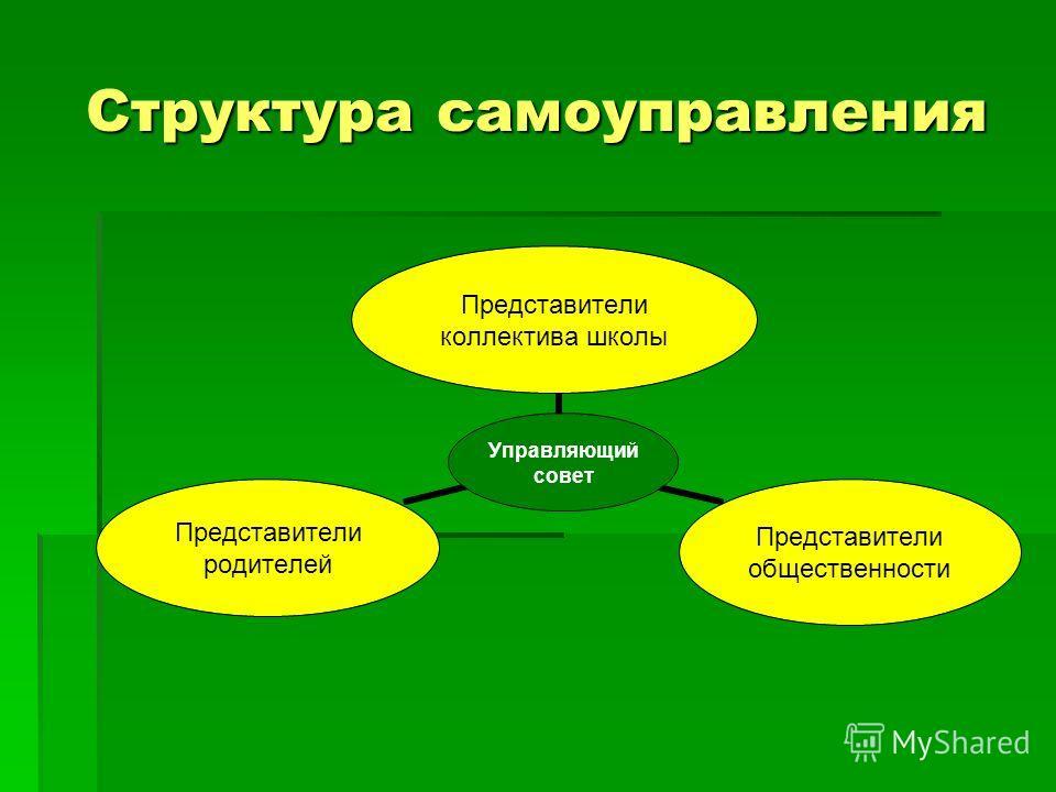 Структура самоуправления Управляющий совет Представители коллектива школы Представители общественности Представители родителей