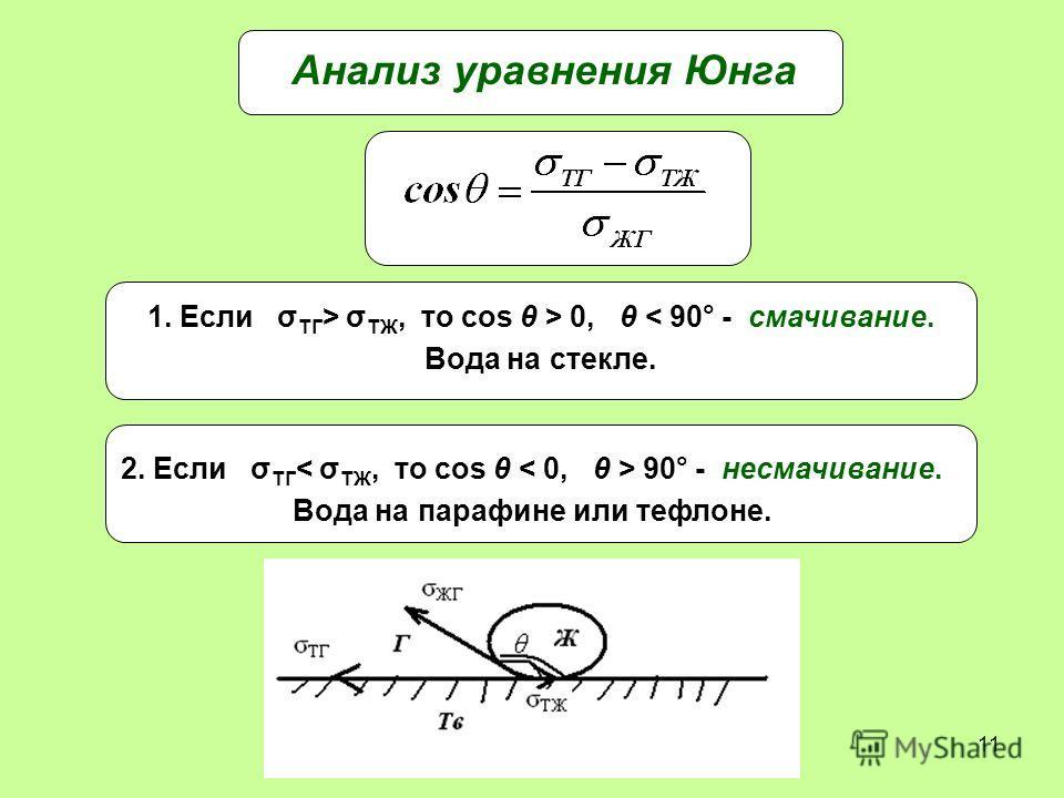 11 Анализ уравнения Юнга 1. Если σ ТГ > σ ТЖ, то cos θ > 0, θ < 90° - смачивание. Вода на стекле. 2. Если σ ТГ 90° - несмачивание. Вода на парафине или тефлоне.