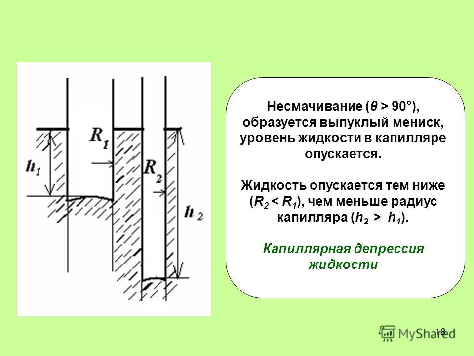 18 Несмачивание (θ > 90°), образуется выпуклый мениск, уровень жидкости в капилляре опускается. Жидкость опускается тем ниже (R 2 h 1 ). Капиллярная депрессия жидкости
