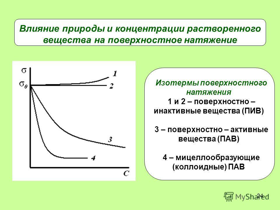 24 Изотермы поверхностного натяжения 1 и 2 – поверхностно – инактивные вещества (ПИВ) 3 – поверхностно – активные вещества (ПАВ) 4 – мицеллообразующие (коллоидные) ПАВ Влияние природы и концентрации растворенного вещества на поверхностное натяжение