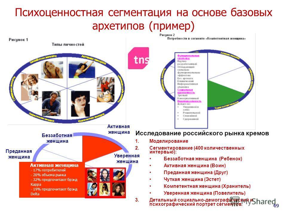 49 Психоценностная сегментация на основе базовых архетипов (пример) Исследование российского рынка кремов 1.Моделирование 2.Сегментирование (400 количественных интервью): Беззаботная женщина (Ребенок) Активная женщина (Воин) Преданная женщина (Друг)